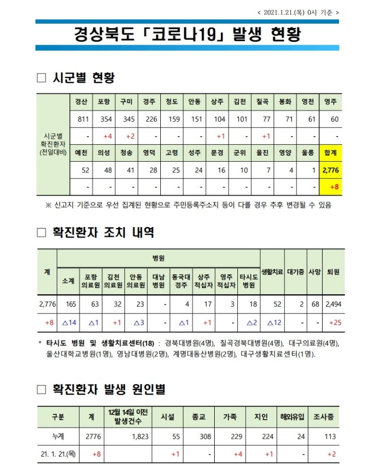 경북도 코로나 발생현황(2021.1.21._0시_기준).jpg