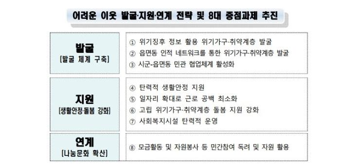 경북도 위기가구 발굴 종합대책 마련1.jpg