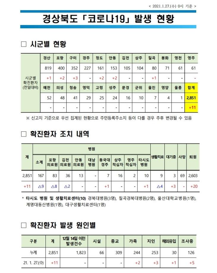 경북도 코로나_발생현황(2021.1.27._0시_기준).jpg