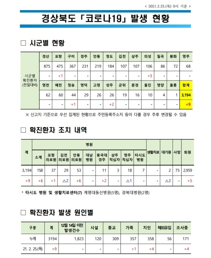 사본 -경북도_코로나_발생현황(2021.2.25._0시_기준).jpg