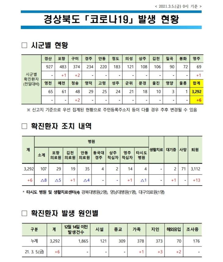 사본 -경북도 자료1_코로나_발생현황(2021.3.5._0시_기준).jpg