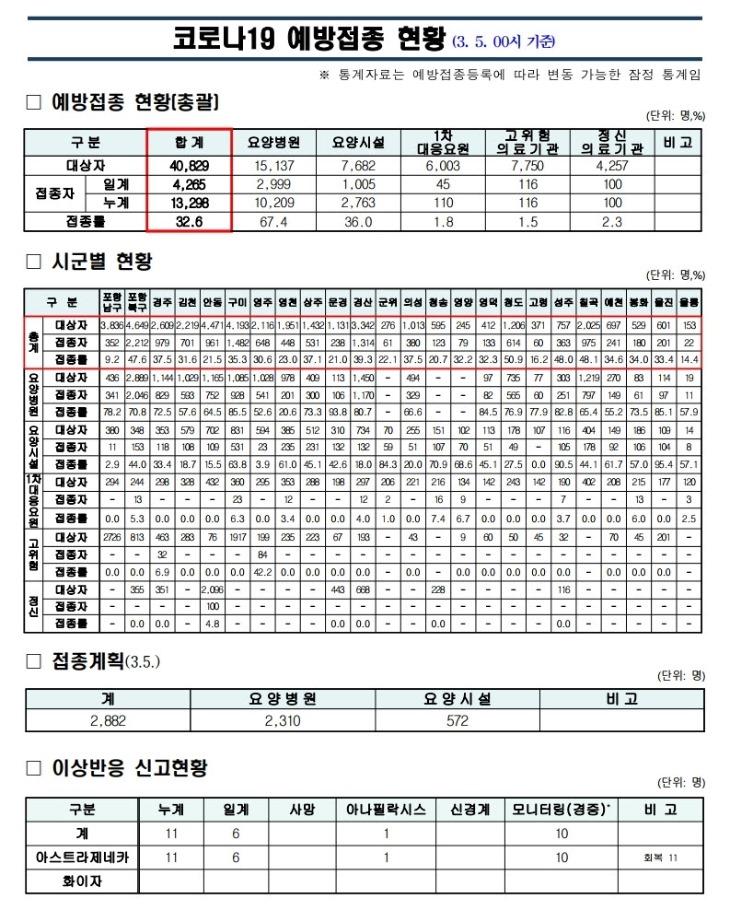 사본 -경북도 (210305)_코로나19_예방접종_보고(00시기준).jpg