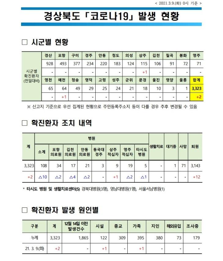 사본 -자료1_코로나_발생현황(2021.3.9._0시_기준).jpg