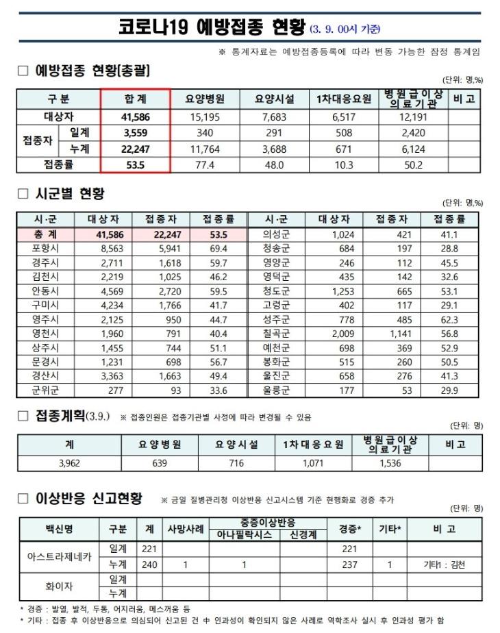 사본 -(210309)_코로나19_예방접종_보고(00시기준).jpg