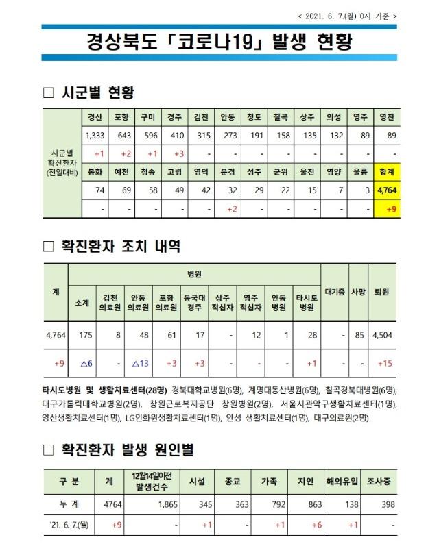 사본 -자료1_코로나_발생현황(2021._6._7._0시_기준)(게시판).pdf_page_1.jpg