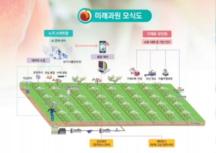 (5-1)경북도_미래형_스마트_노지과원_모형도_1.jpg