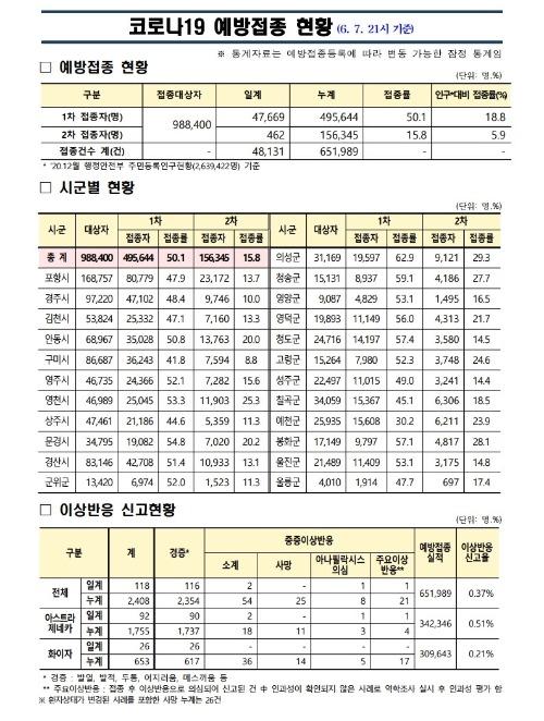 사본 -(210607)_코로나19_예방접종_보고(21시기준).pdf_page_1.jpg