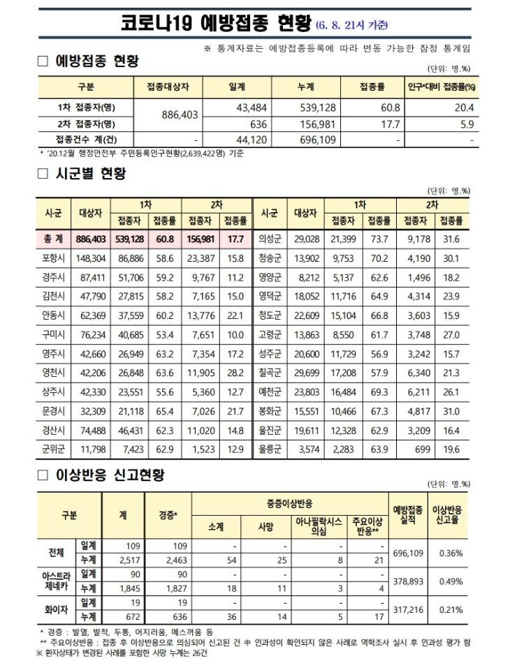 사본 -(210608)_코로나19_예방접종_보고(21시기준).pdf_page_1.jpg