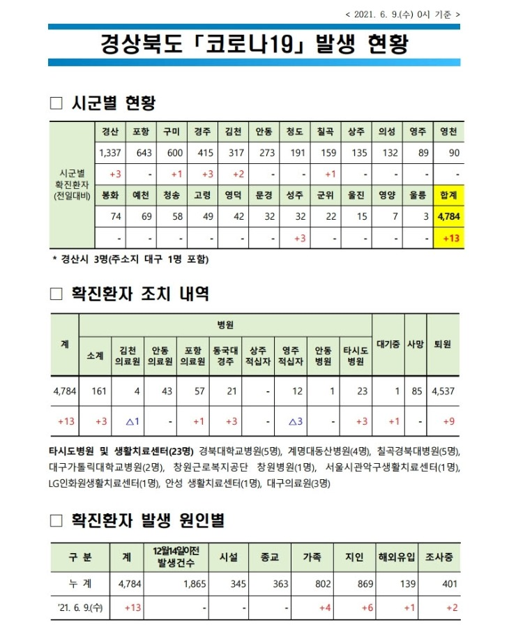 사본 -자료1_코로나_발생현황(2021._6._9._0시_기준)(게시판).pdf_page_1.jpg