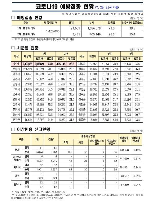 사본 -(210729) 코로나19 예방접종 보고(21시기준)_1.jpg